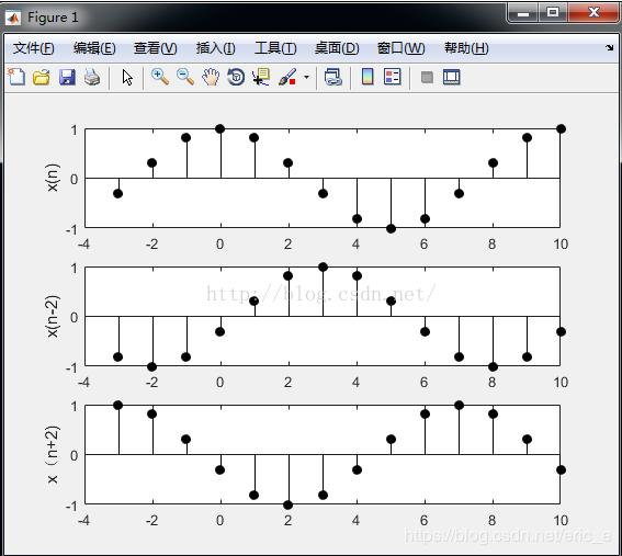 MATLAB] Discrete Fourier Transform DTFT and IDTFT