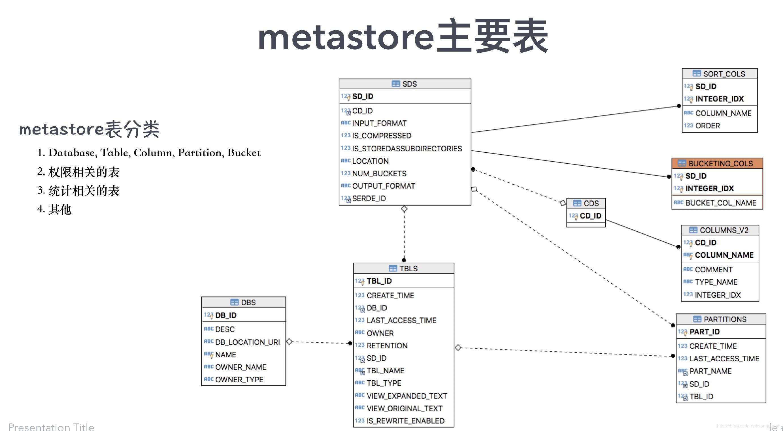 HIVE --- Metastore - Programmer Sought