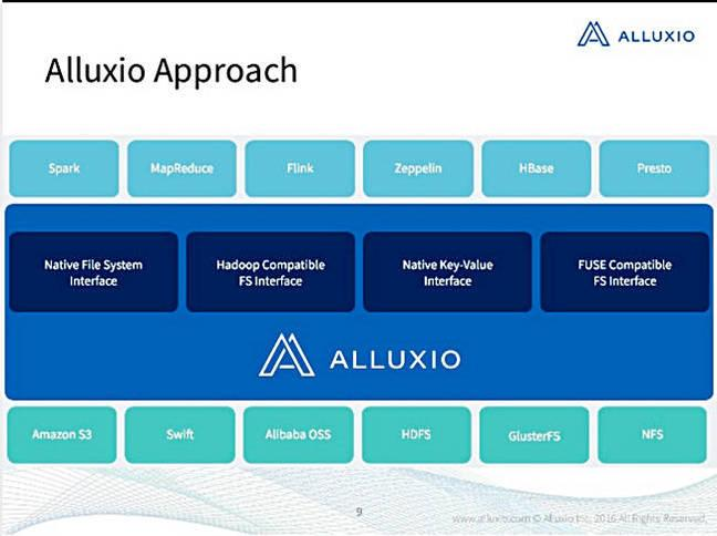 Introduction to Alluxio] - Programmer Sought