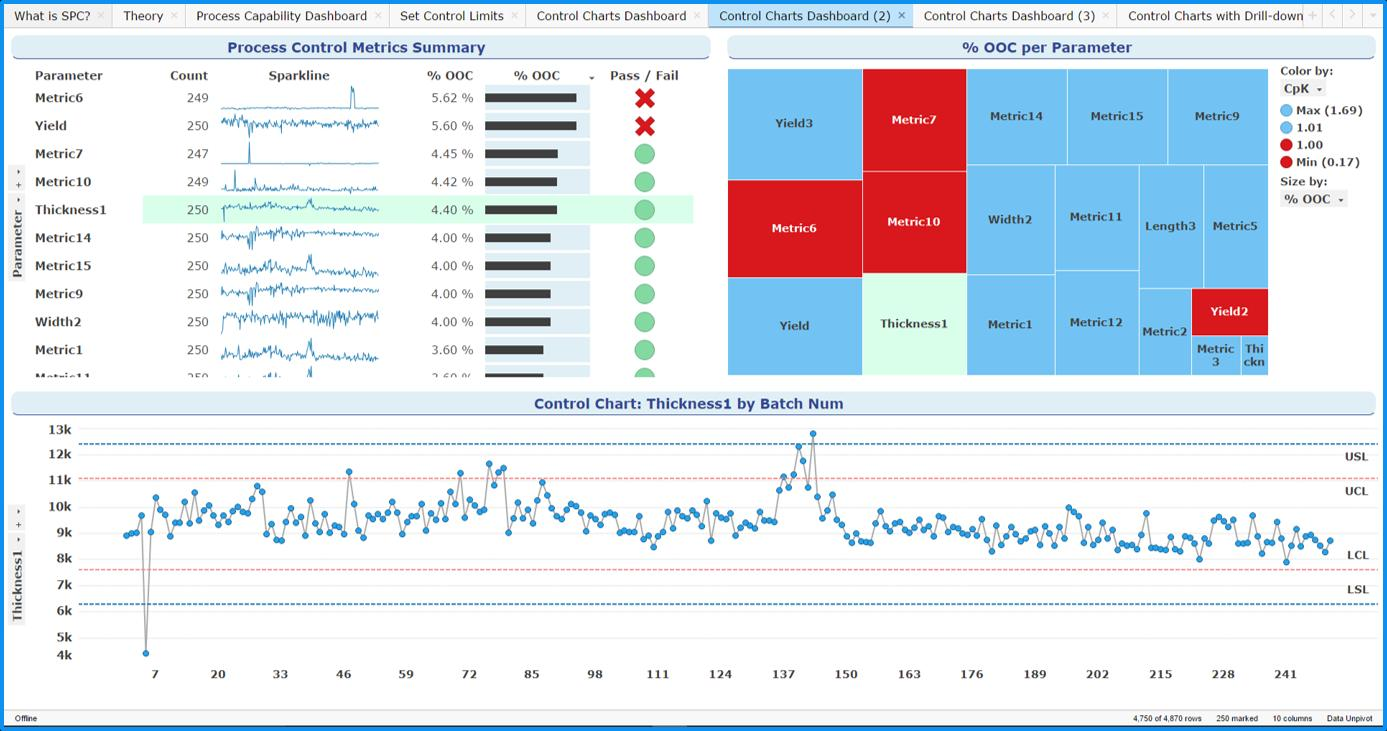 TIBCO Spotfire Tutorial: Adding TIBCO Spotfire Limit Lines