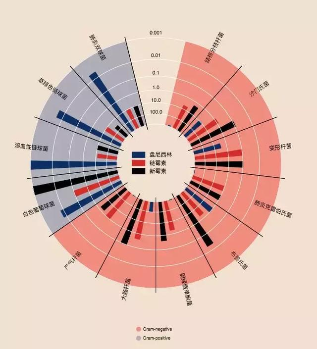 Recommend seven commonly used Python data visualization modules to