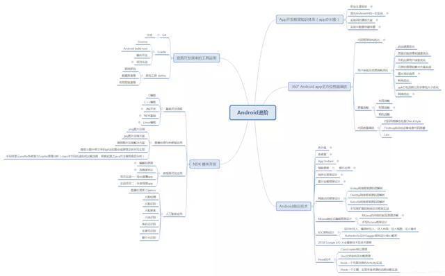 Flutter vs  Android Native WebView - Programmer Sought