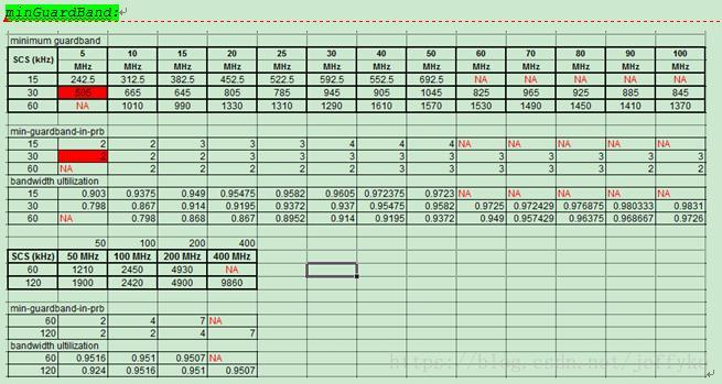 NG Toolset Development Notes --5GNR Resource Grid(30