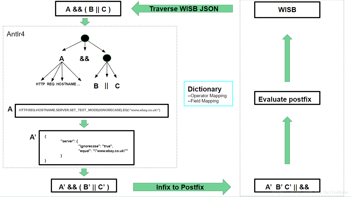 Ebay S Practice On Software Loadbalancer Programmer Sought