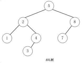 4  [Data Structure] Balanced Binary Search Tree of Tree Structure