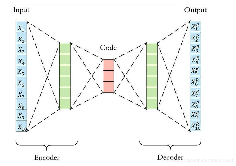 Anomaly Detection - Anomaly Detection Based on Autoencoder's Anti