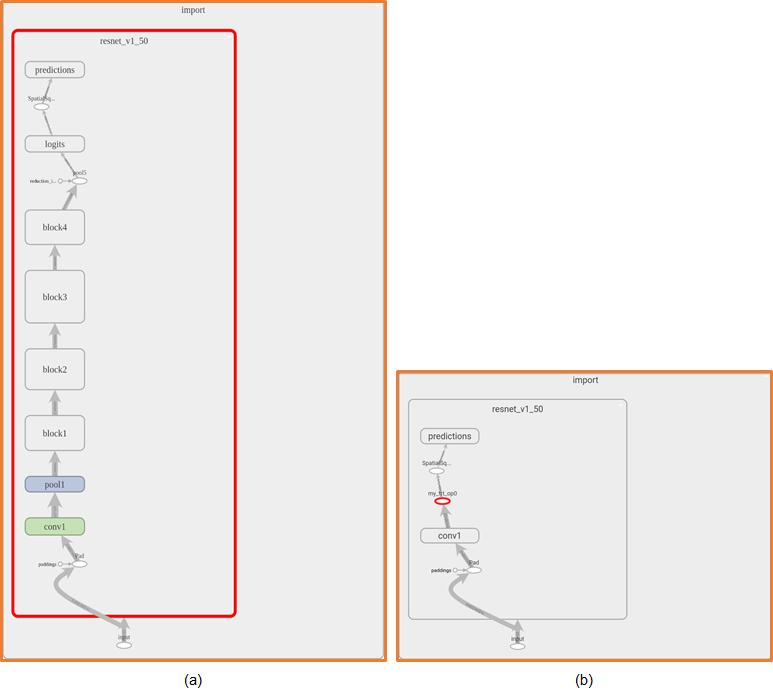 Accelerate TensorFlow reasoning (translation) on GPU using