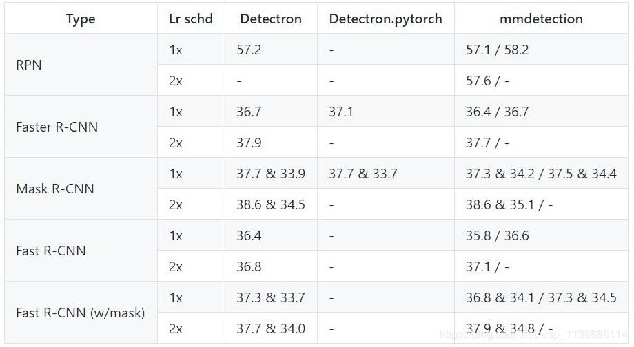 PyTorch - Computer Vision Target Detection mmdetection - Programmer