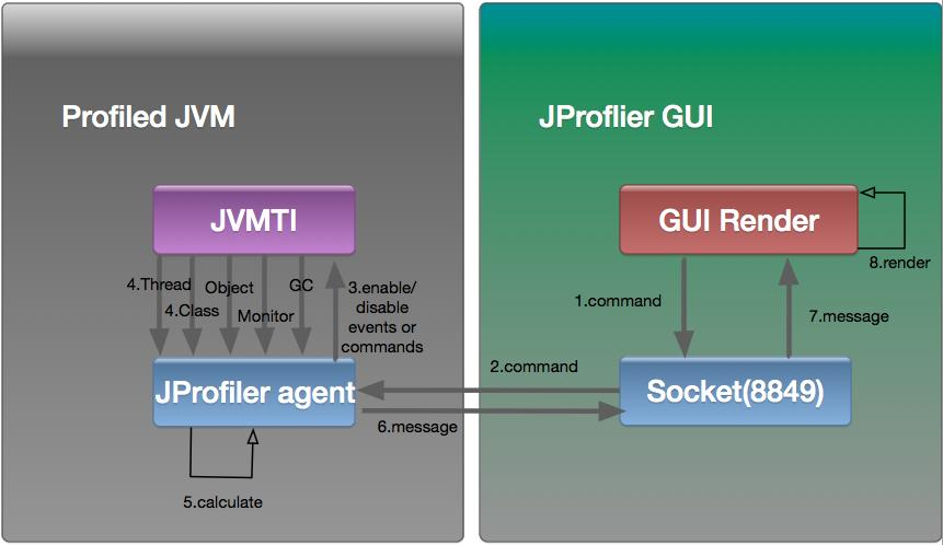 Java performance analysis artifact - JProfiler detailed (a