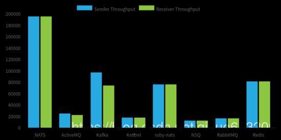 High-performance messaging middleware - NATS - Programmer Sought
