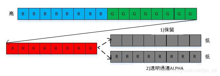 YUV data format and RGB data format - Programmer Sought