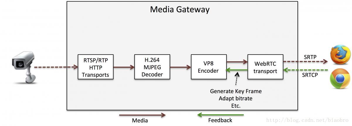 WebRTC and IP camera interaction - Programmer Sought