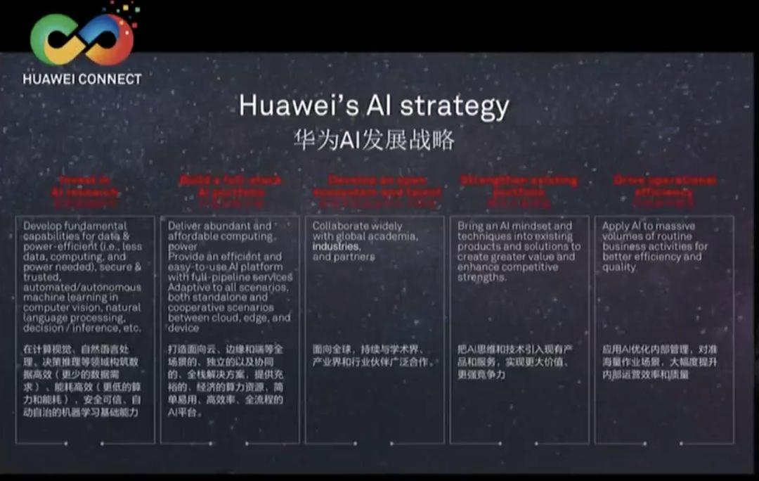 Huawei has unprecedentedly released AI strategy: 2 AI chips