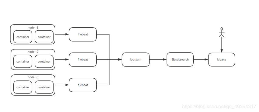 ELK log analysis system - Programmer Sought