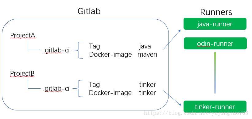 Gitlab docker executor mount volume | Run GitLab Runner in a