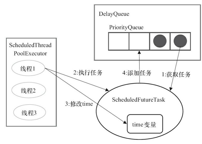 IntentService Android asynchronous processing technologies