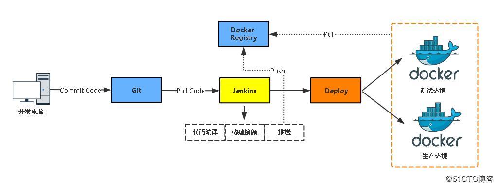 Jenkins and Docker's automated CI/CD combat - Programmer Sought