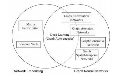 Graph Neural Network Overview Third Bullet: GNN Review from