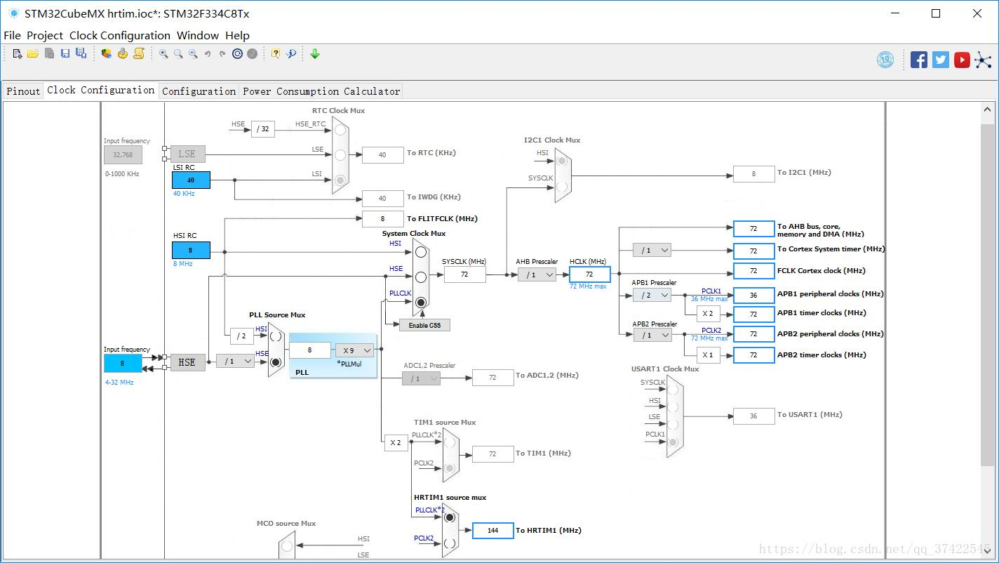 HTMM for STM32F3 series generates PWM understanding and