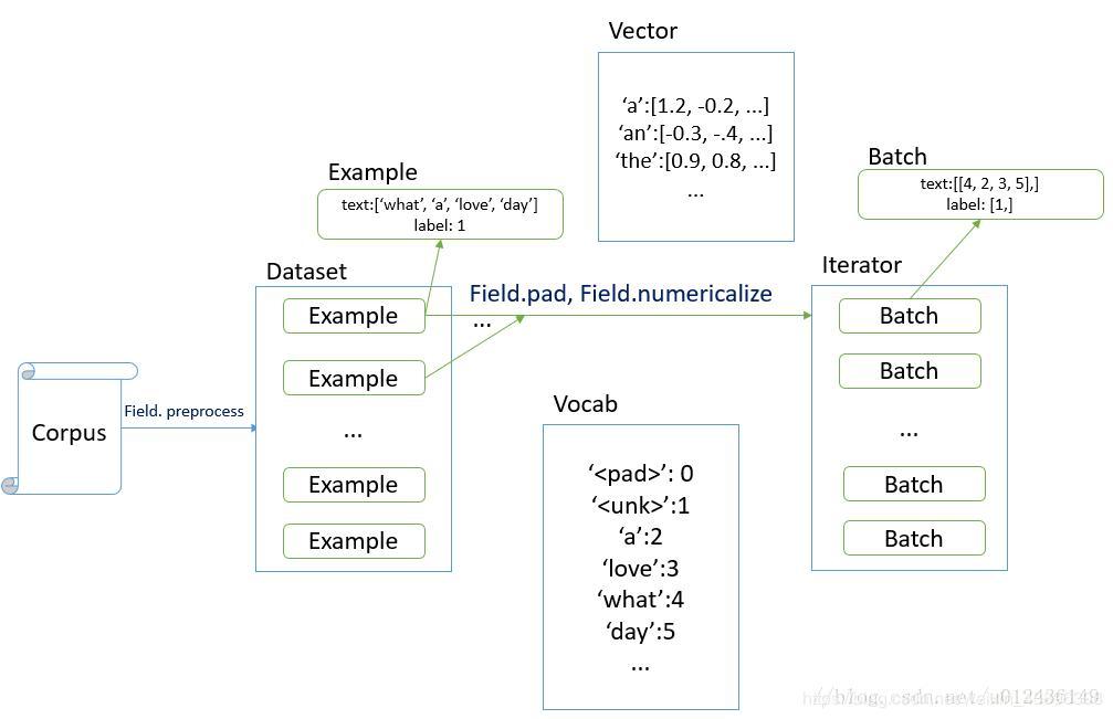 Torchtext read text data set - Programmer Sought