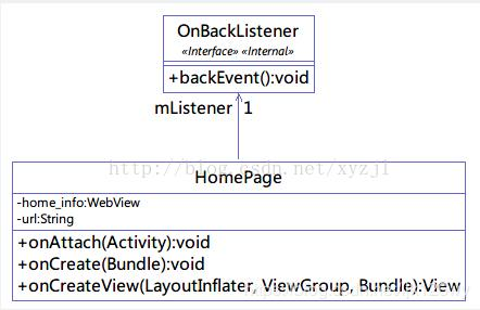 Eclipse uses the ModelGoon plugin to automatically generate UML