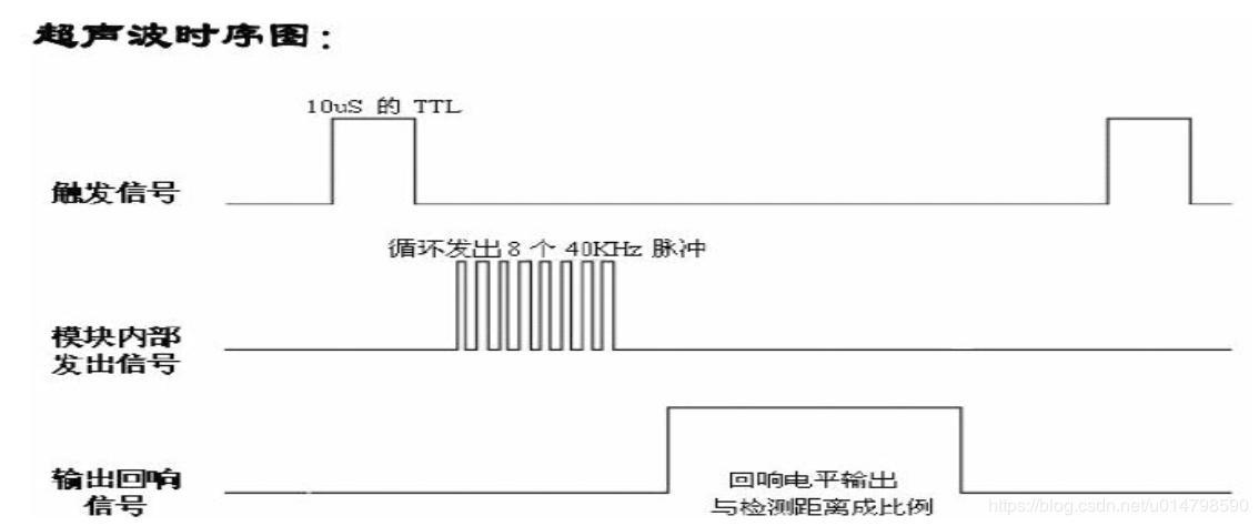 N76E003 ultrasonic ranging - Programmer Sought