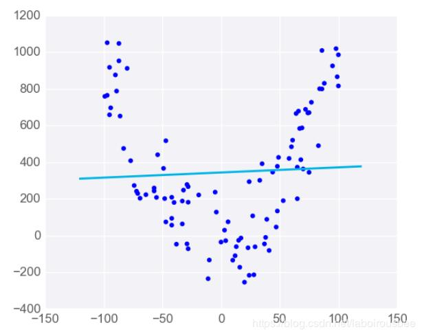 Supervised learning - linear regression - Programmer Sought