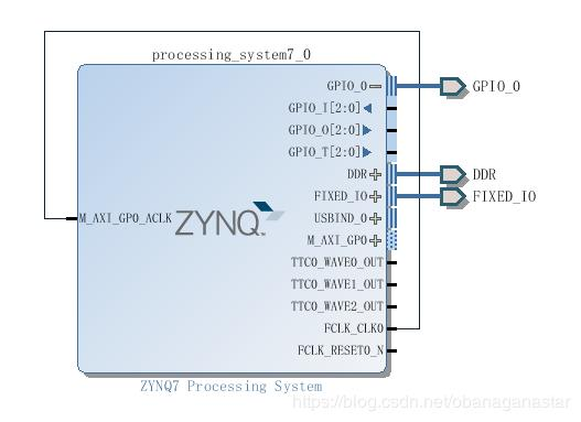 ZYNQ uses EMIO to illuminate the LED - Programmer Sought