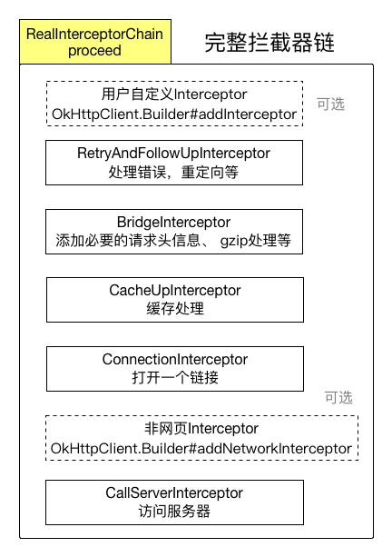 Okhttp3 basic use - Programmer Sought