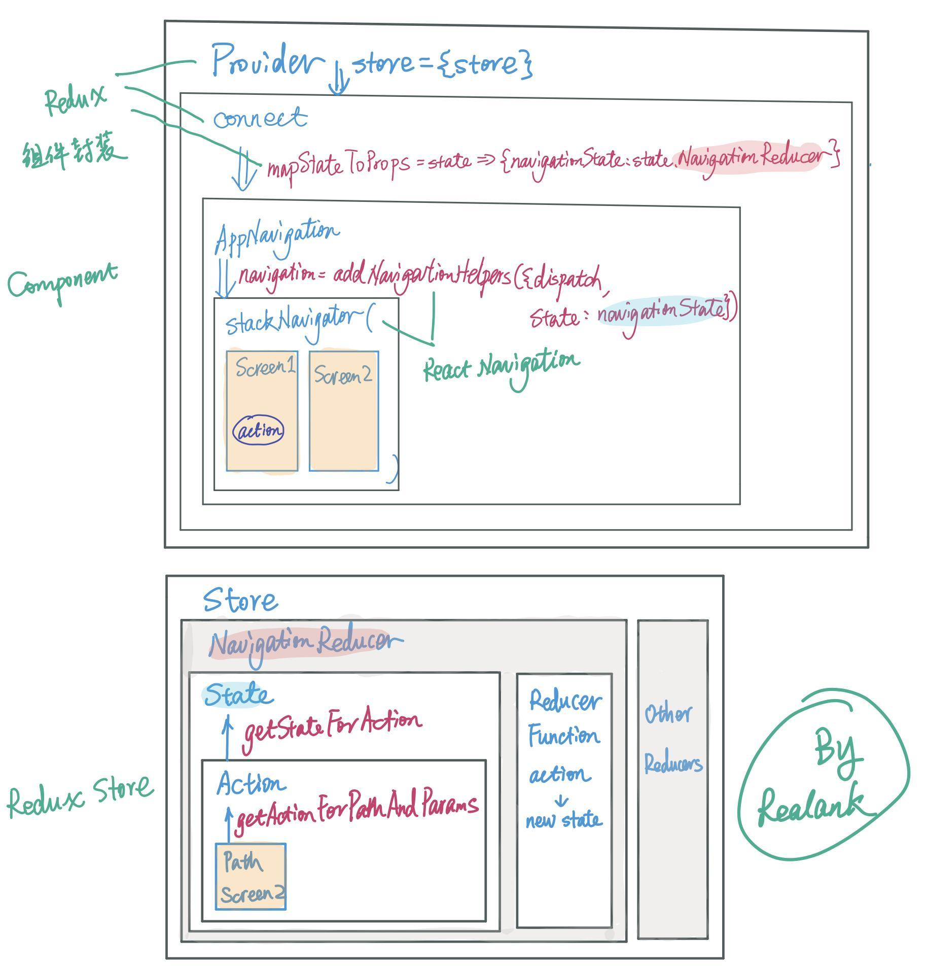 RN study notes 3-Redux + React Navigation - Programmer Sought