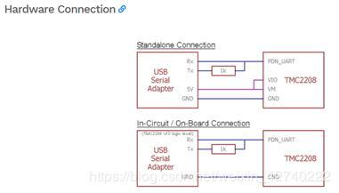 Basic debugging method of TRINAMIC silent stepper drive
