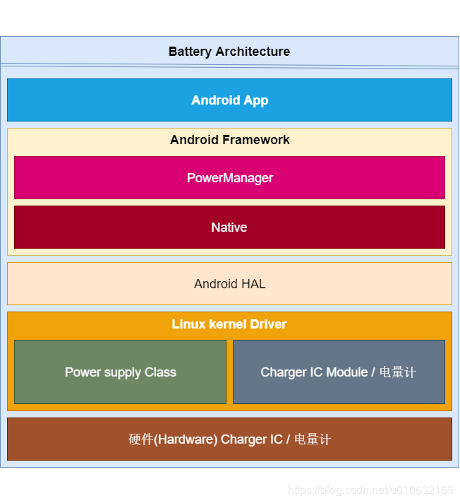 Android battery management system architecture summary