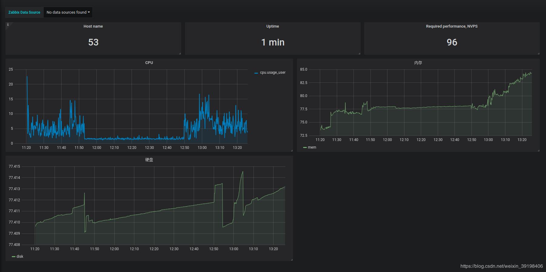 How to build a visual application monitoring server performance
