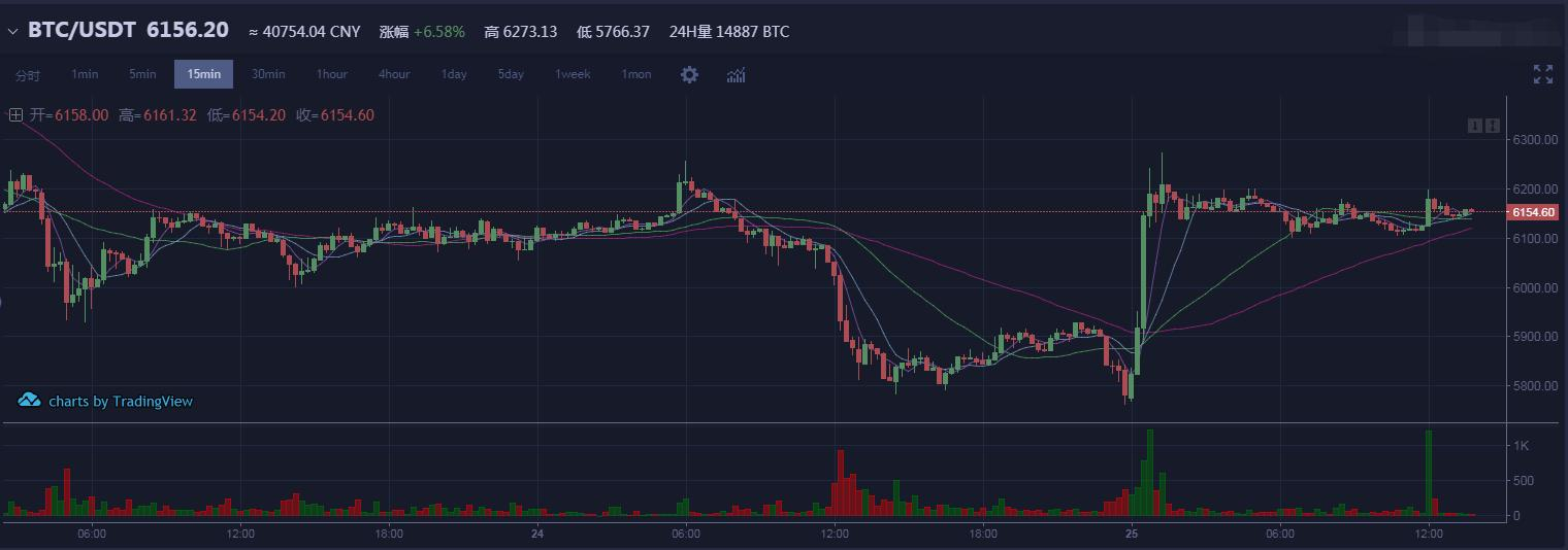 Bitcoin litecoin diagram, Litecoin, LTC/USD árfolyam grafikon, chart