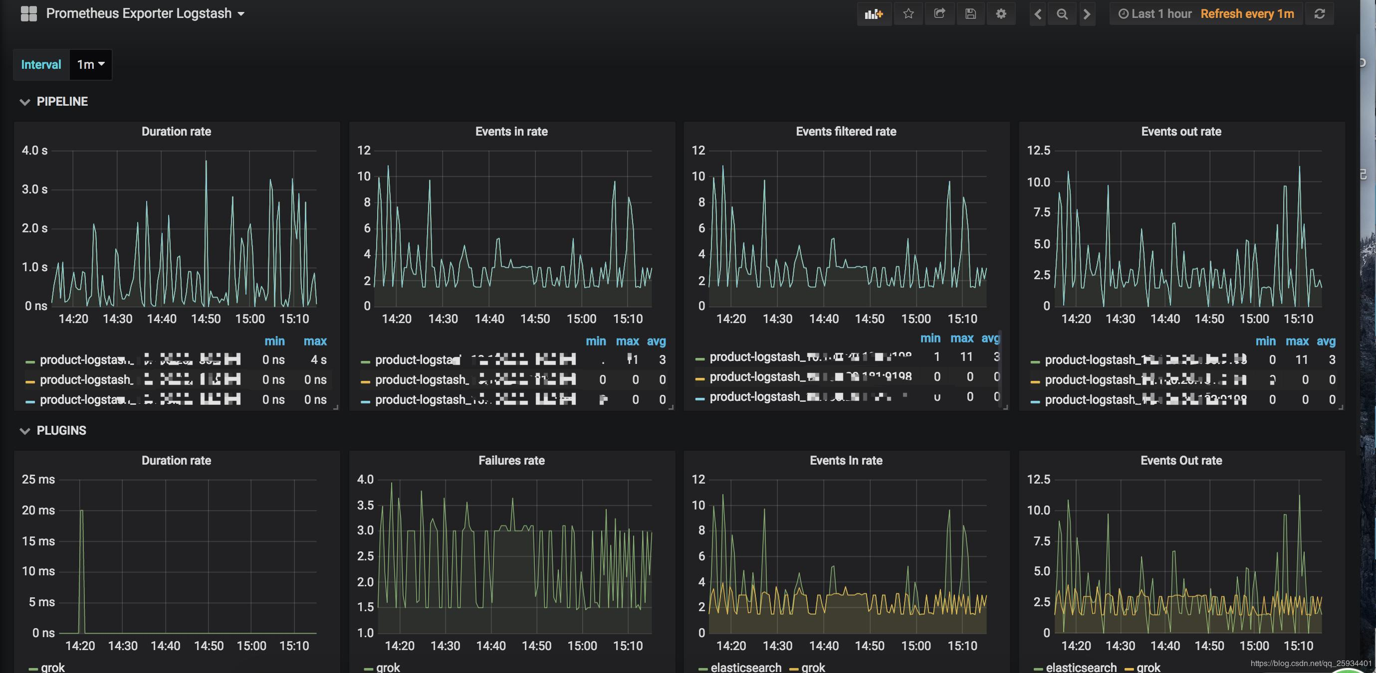 Prometheus monitoring logstash - Programmer Sought
