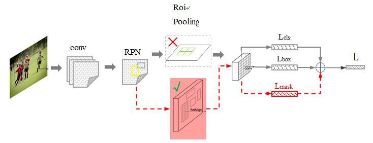 Mask-RCNN technology analysis - Programmer Sought