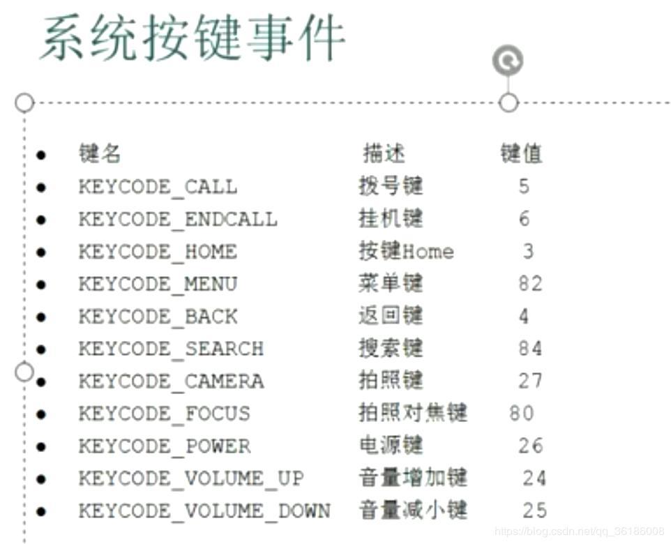 Appium Android keycode list (slightly full) - Programmer Sought