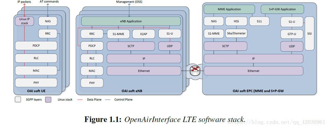 OAI application scenarios (use cases) - Programmer Sought
