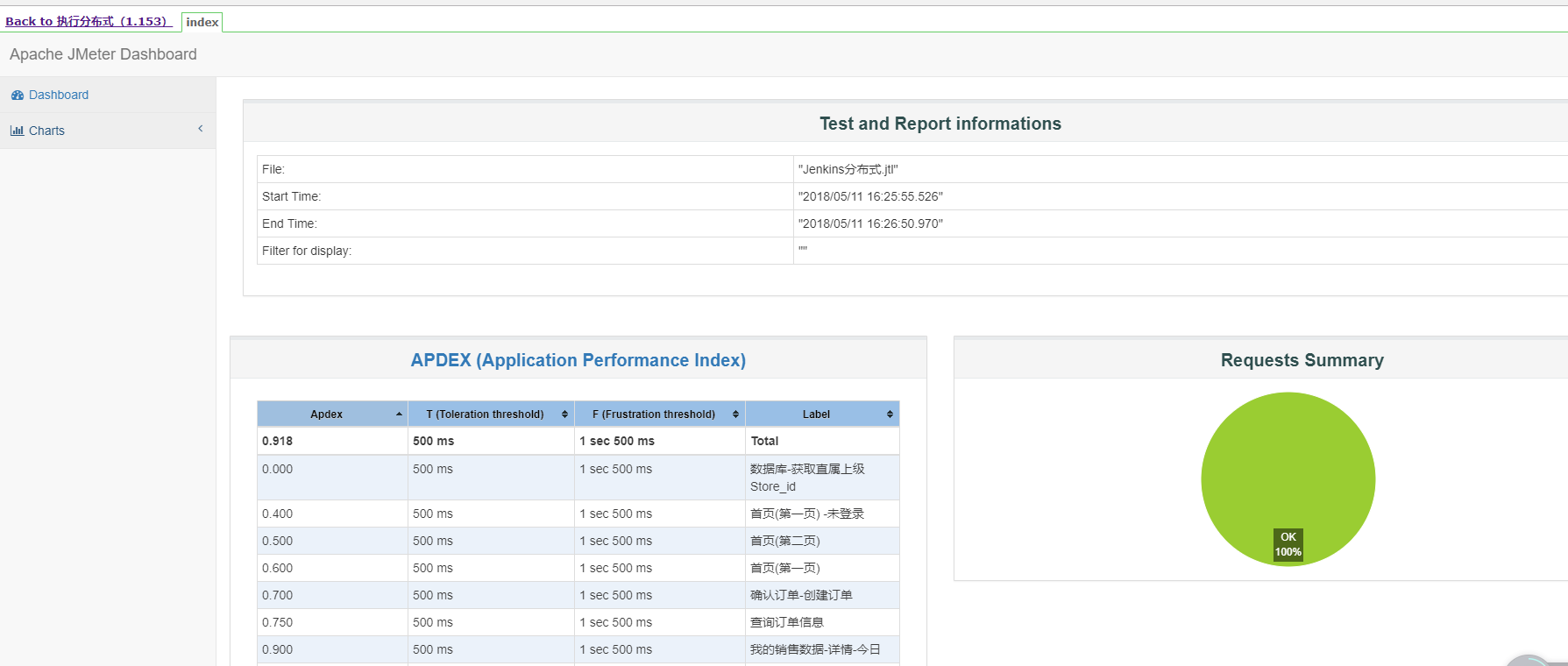View Html Report After Use Html Publisher Plug In Data Is Not Displayed At Jenkins Programmer Sought