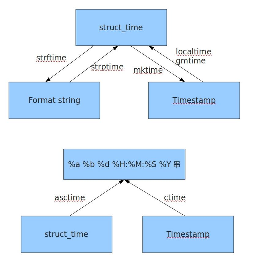 Detailed python time module and datetime module - Programmer