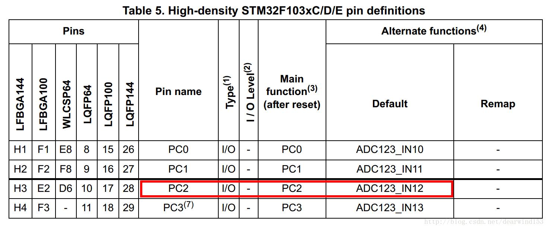 STM32 DMA Multi-Channel ADC Acquisition - Programmer Sought