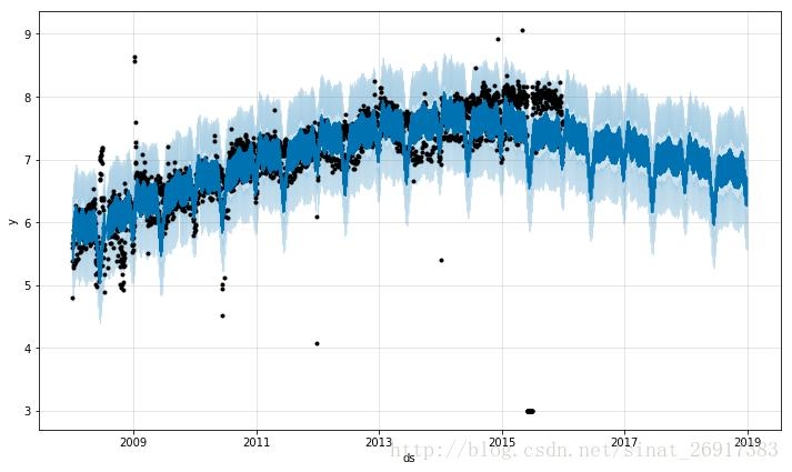 R+python-Facebook large-scale time series prediction