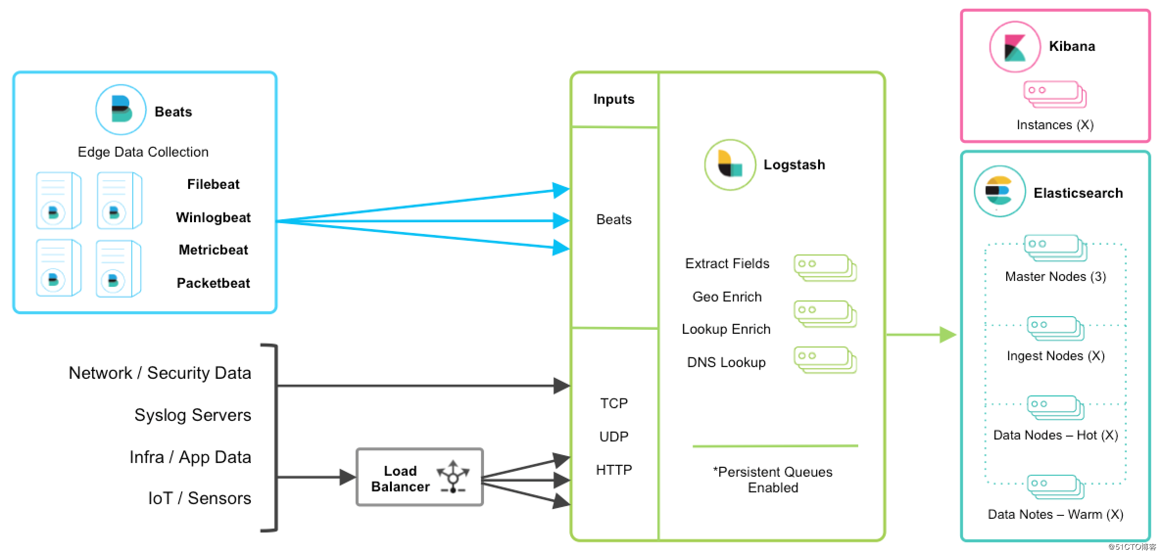 Centralized log analysis platform Elastic Stack