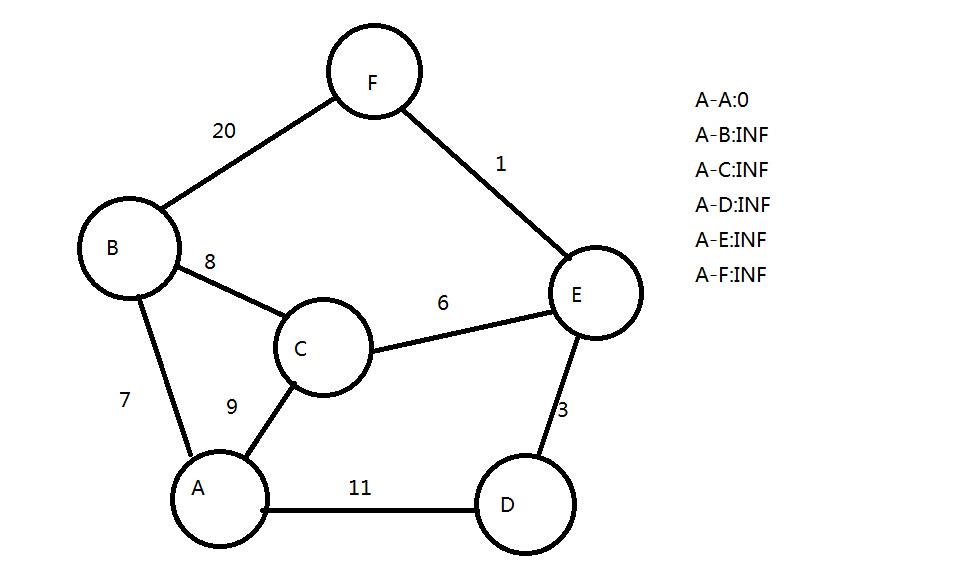 Dijkstra's shortest path algorithm - Programmer Sought