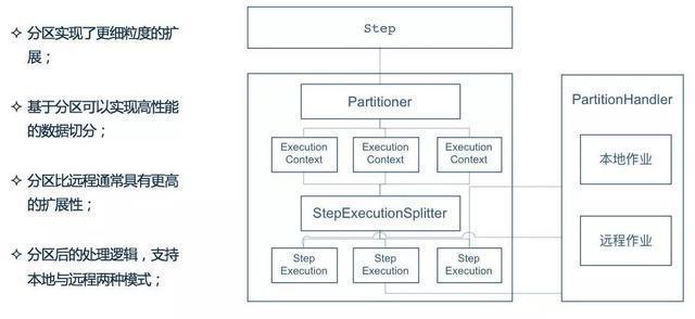 Spring batch batch processing framework - Programmer Sought