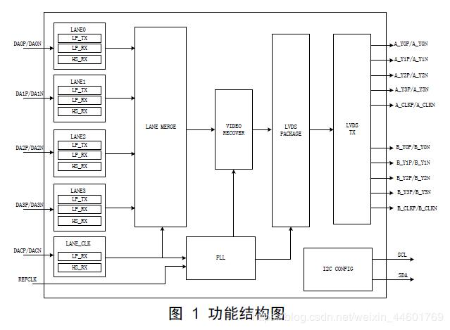 Guoteng GM8775C, MIPI DSI to dual channel LVDS transmitter