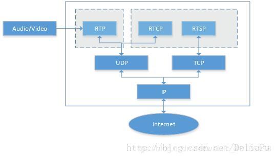 Summary of YUV+RGB+H264+RSTP - Programmer Sought