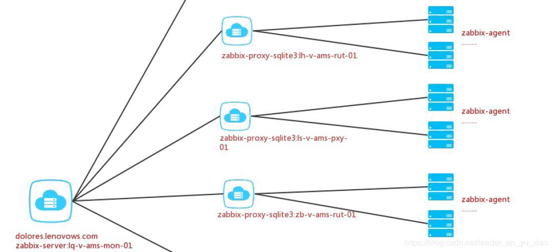 Install zabbix-proxy (zabbix-proxy-sqlite3 mode) - Programmer Sought