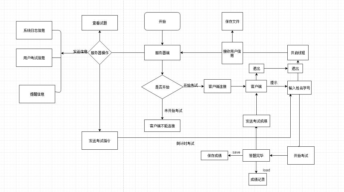 Embedded Software Design And Development Online Examination System Programmer Sought