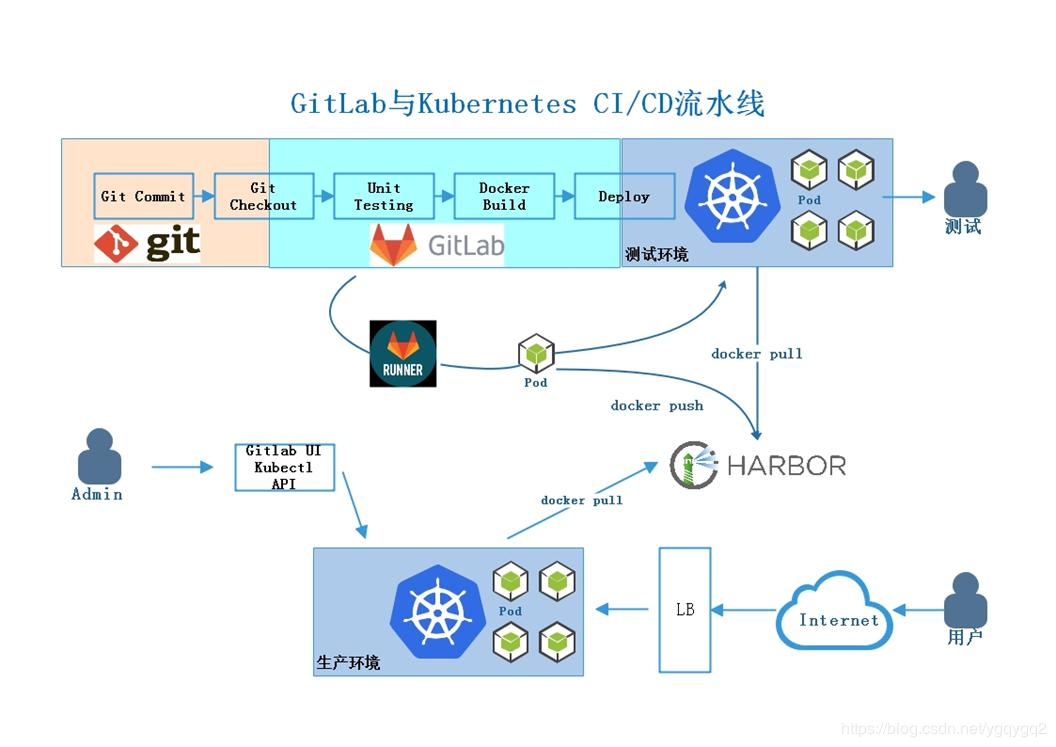 GitLab CI/CD on Kubernetes - Programmer Sought
